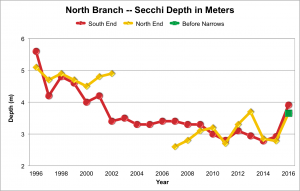North Branch Water Clarity