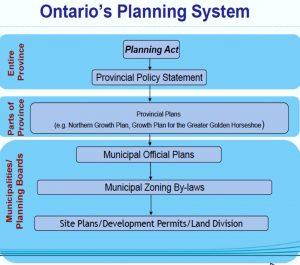 Ontario Planning System